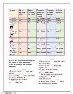 Ficha interactiva Subject, Object, Possessive Pronouns
