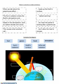 Interactive worksheet Greenhouse effect