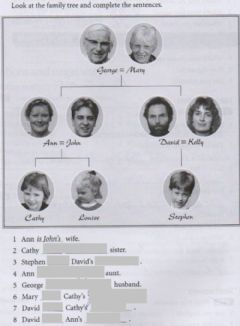 Ficha interactiva The family tree