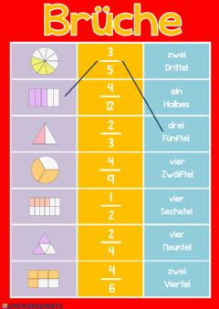 Interactive worksheet Brüche
