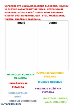 Interactive worksheet Ponavljanje Uskrs 12