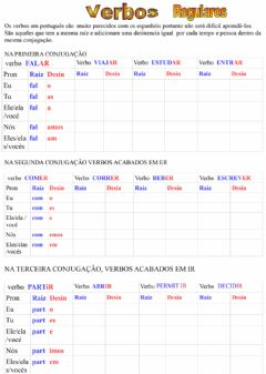 Interactive worksheet Gramática 03 Presente dos verbos regulares