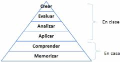 Interactive worksheet Piramide de bloom