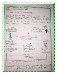 Interactive worksheet La comunicacion