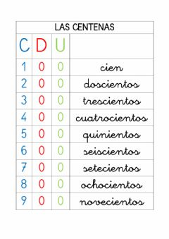 Interactive worksheet Las centenas