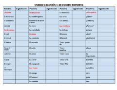 Interactive worksheet Vocabulario U3L1
