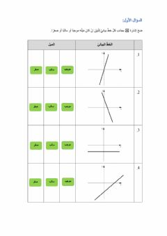 Interactive worksheet الدالة الخطية