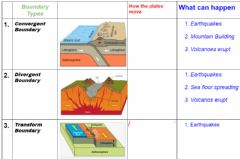 Interactive worksheet Types of Plate Boundaries