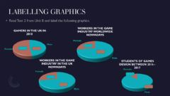 Interactive worksheet LABELLING GRAPHICS: WOMEN IN THE VIDEO INDUSTRY