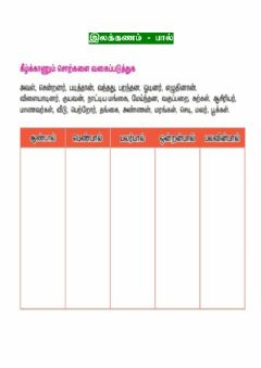 Interactive worksheet Ilakkkanam paal