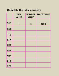 Interactive worksheet Place  value , face value and number value