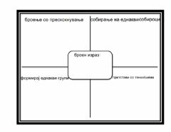 Interactive worksheet Графички организатор