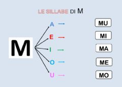 Interactive worksheet Le sillabe MA ME MI MO MU