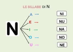 Interactive worksheet Le sillabe NA NE NI NO NU