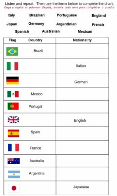 Interactive worksheet Countries and nationalities drag and drop