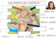 Interactive worksheet Partes de un castillo