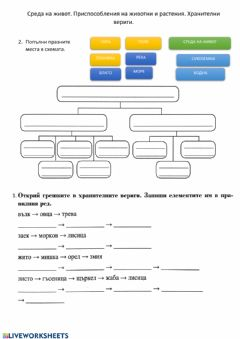 Interactive worksheet Живи организми - 3. клас