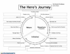 Interactive worksheet Blank Monomyth - 17 Stages
