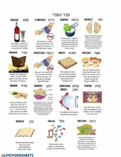 Interactive worksheet The Order of the Seder