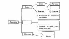 Interactive worksheet Педагогіка