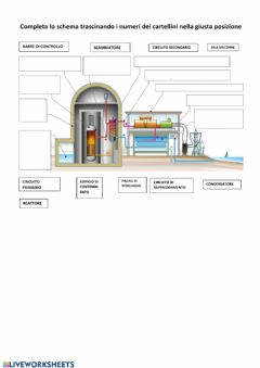 Interactive worksheet Centrale nucleare