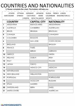 Interactive worksheet Countries, cities and nationalities
