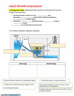 Interactive worksheet Hydroelectricity