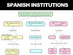 Interactive worksheet Spanish institutions