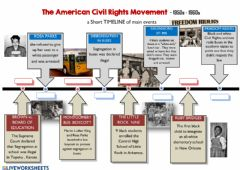 Interactive worksheet The american civil rights movement- timeline