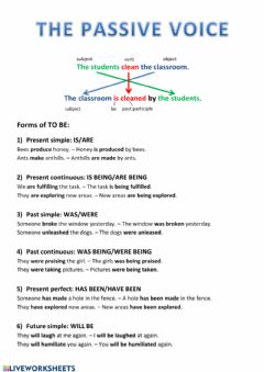 Interactive worksheet Passive voice explanation and exercise