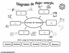 Interactive worksheet Formas de energia