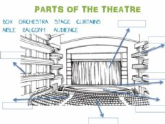 Interactive worksheet Parts of the theatre
