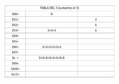Interactive worksheet Tabla del 3
