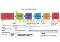 Ficha interactiva Counting time in history