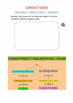 Interactive worksheet Conductividad del calor