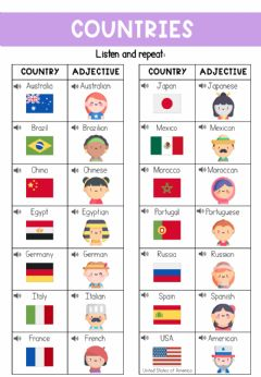 Ficha interactiva Countries and adjectives