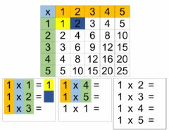 Interactive worksheet Multiplication chart differentiated
