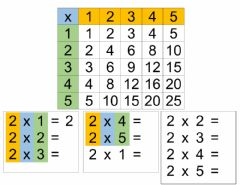Interactive worksheet Mulicplication with visual support