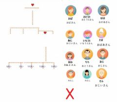 Interactive worksheet Kazoku