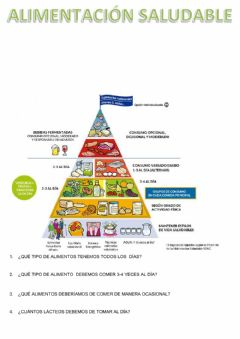 Interactive worksheet La alimentación saludable