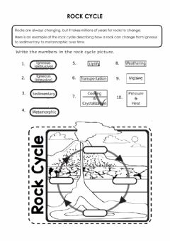 Interactive worksheet Rock cycle
