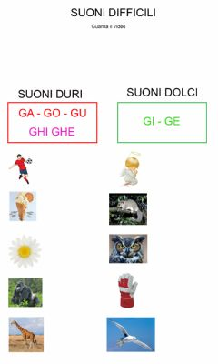 Interactive worksheet Suoni difficili G