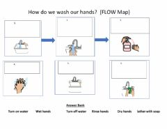 Ficha interactiva Flow map Washing hands fill in