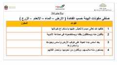 Interactive worksheet بيئتي أمانة