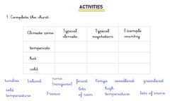 Interactive worksheet Weather and climate (AD)