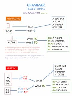 Interactive worksheet Grammar: want to