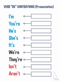 Interactive worksheet Verb BE pronunciation