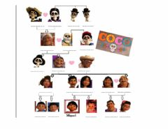 Interactive worksheet Coco's Family Tree