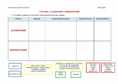 Interactive worksheet Classicisme i Romanticisme