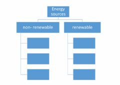 Interactive worksheet Renewable and non-renewable sources of energy